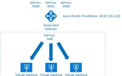 Azure VM scale set