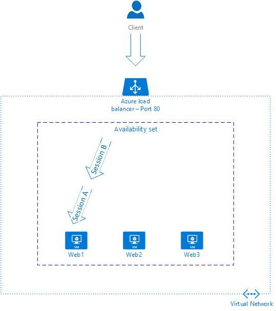 Configure Azure Load Balancer For Sticky Sessions - cloudopszone com