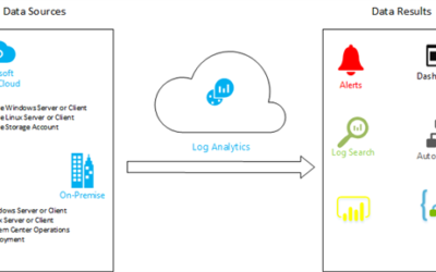 Deploying Your First Azure Log Analytics Workspace