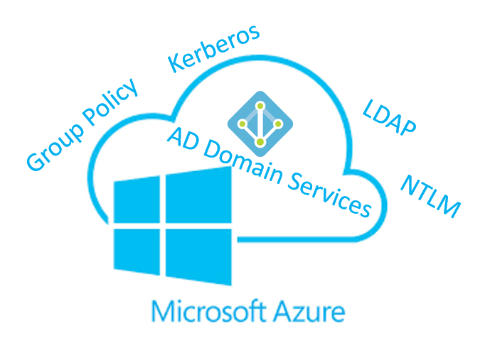 Azure Active Directory Domain Services (Managed Domain)