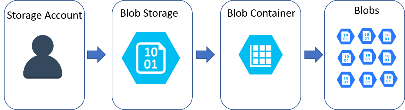 Overview Of The Azure Storage Services - cloudopszone com