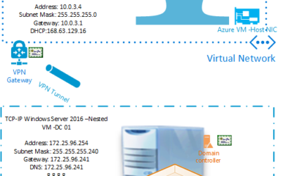 Merge Multiple Domain Controllers Into Azure Nested Virtualized VMs