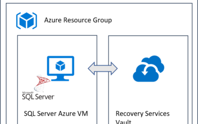 How To Backup / Restore Database in SQL Server Virtual Machine