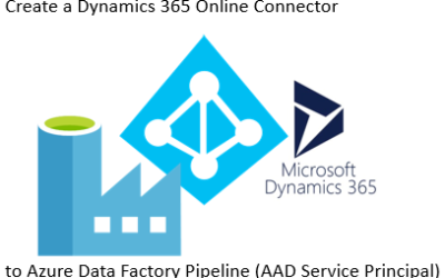 Create a Dynamics 365 Online Connector to Azure Data Factory Pipeline (AAD Service Principal)